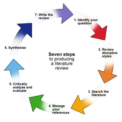 Samples critique research papers
