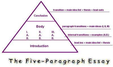 WriteWell: How to Write a Five Paragraph Essay Templates
